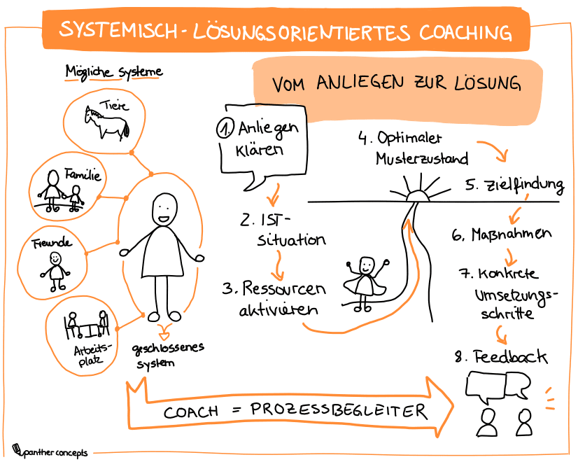 Sketchnote-systemisches-coaching