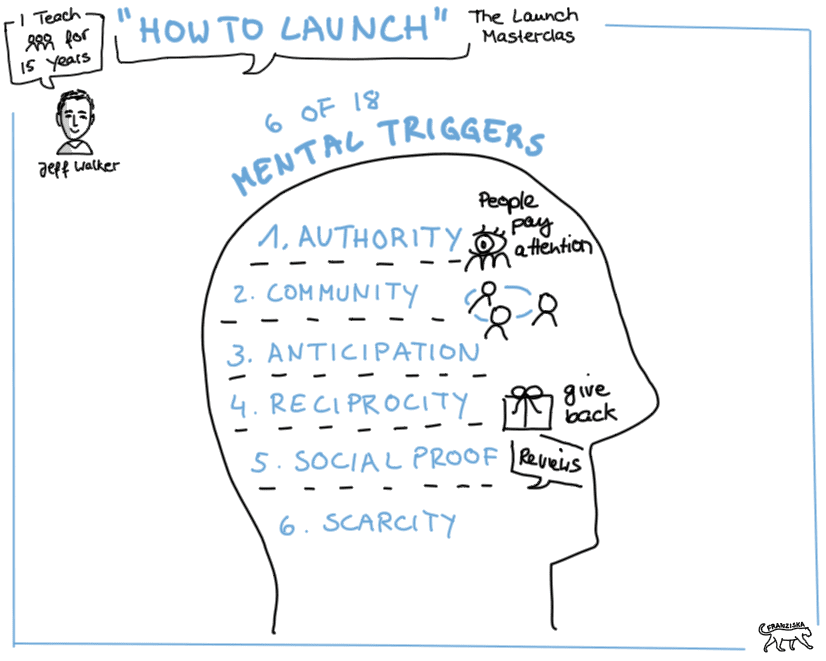Product Launch Method